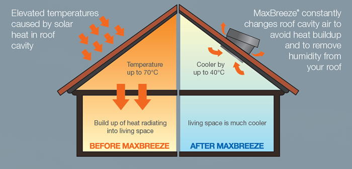 How-Solar Powered Roof Ventilation-works