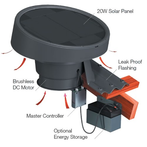 Solar Powered Roof Ventilation