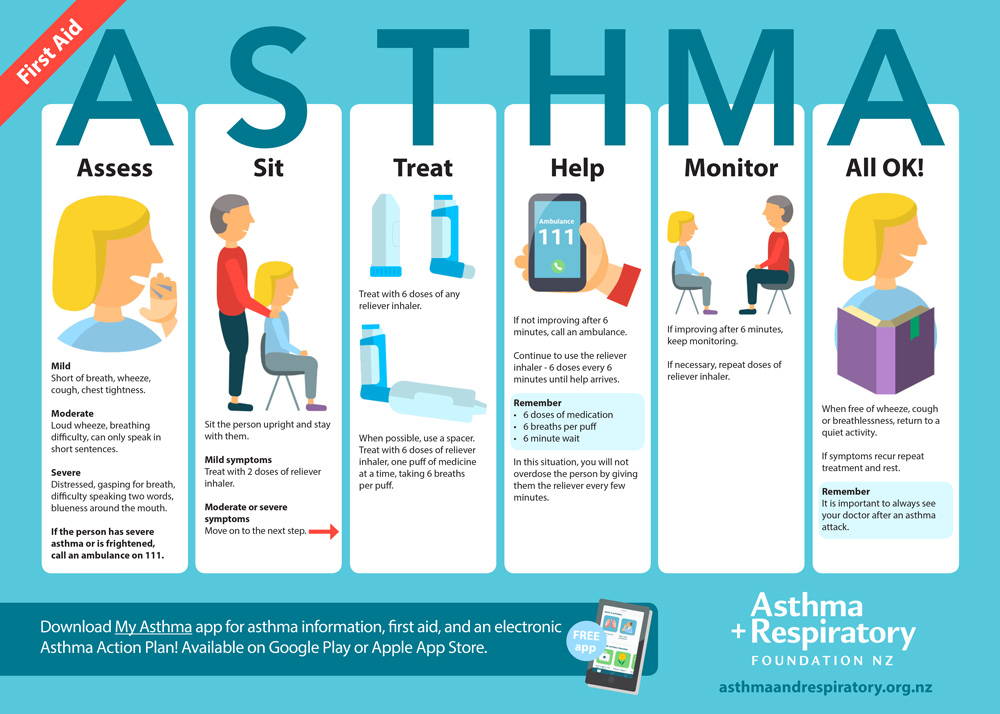 World Asthma Day Will Take Place On Tuesday 1 May 2018 To